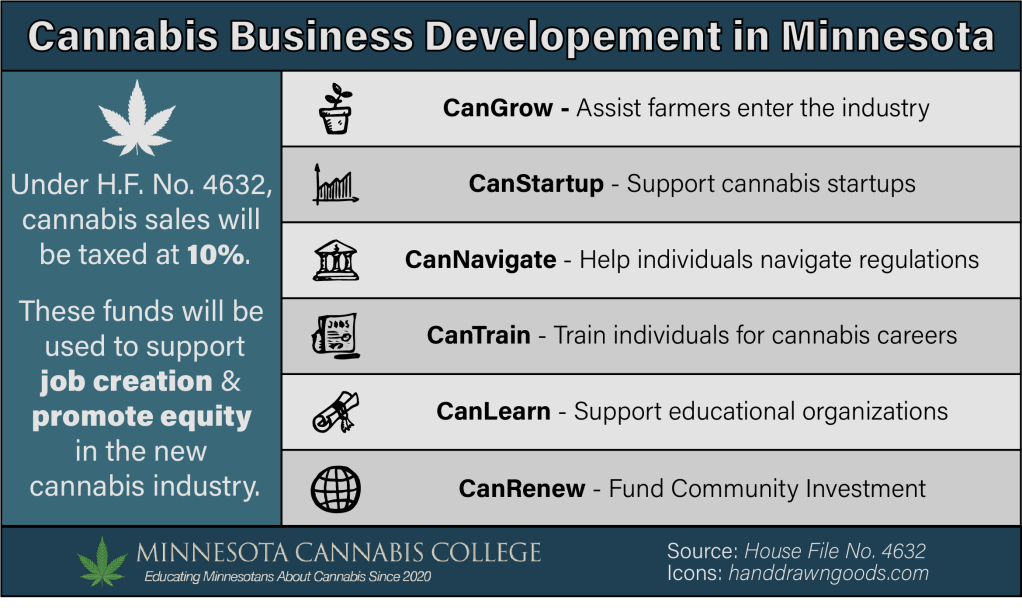 Cannabis Business Developement in Minnesota  Under H.F. No. 4632,  cannabis sales will  be taxed at 10%.  These funds will be  used to support  job creation &  promote equity  in the new  cannabis industry.  CanGrow - Assist farmers enter the industry  CanStartup - Support cannabis startups  CanNavigate - Help individuals navigate regulations  CanTrain - Train individuals for cannabis careers  CanLearn - Support educational organizations  CanRenew - Fund Community Investment  stg  MINNESOTA CANNABIS COLLEGE  Educating Minnesotans About Cannabis Since 2020  Source: House File No, 4632  Icons: handdrawngoods.com